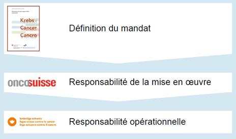 grafik-planung-der-organisation_fr