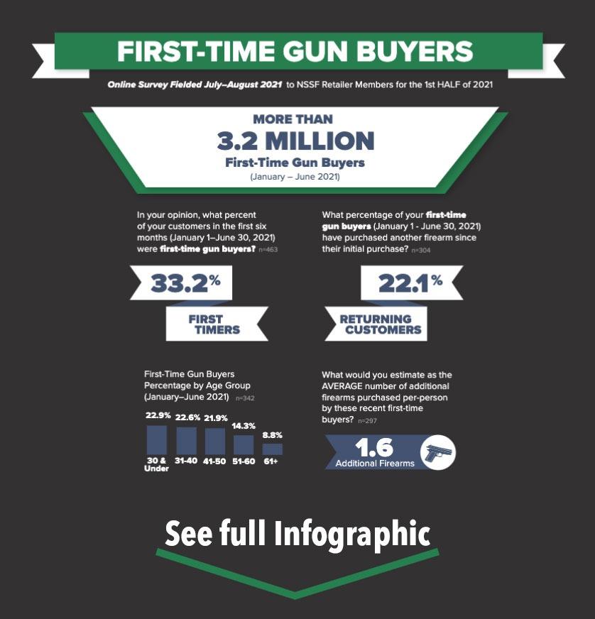 First-time Gun Buyers