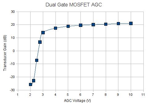 Dual Gate MOSFET AGC Graph