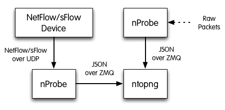 Why nProbe+JSON+ZMQ instead of native sFlow/NetFlow support