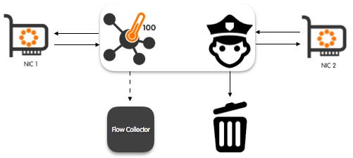 Introducing nProbe Cento: a 1/10/40/100 Gbit NetFlow/IPFIX