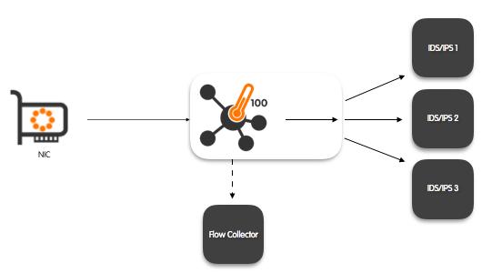 nprobe_cento_100Gbps_probe_and_traffic_balancer