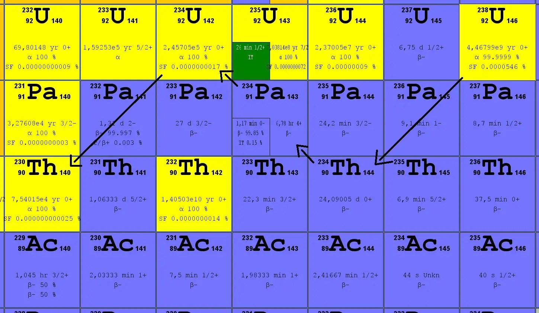 Uranium 234 Alpha Decay Equation