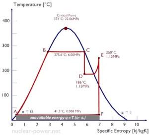 Temperatureentropy Diagrams – Ts Diagrams