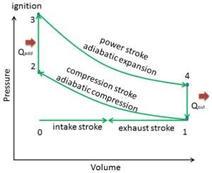Otto Cycle  pV, Ts Diagram