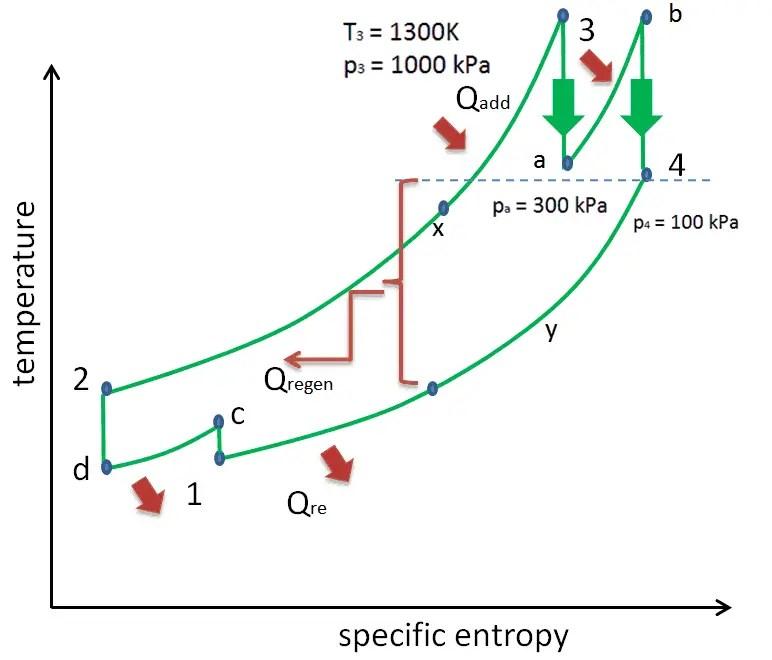 Brayton Cycle  pV  Ts Diagram