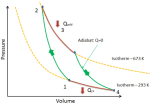 Thermodynamic Cycles  Nuclear Power