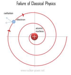 Bohr Model of Atom  Bohr's Postulates