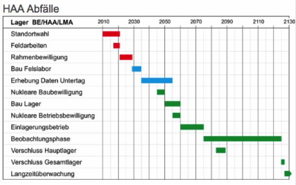 Zeitplan zur Realisierung der nuklearen Entsorgung 2014 der Nagra (aus Nagra Web-Seite / Wo entsorgen/ Zeitplan)