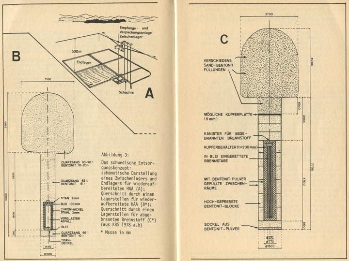 Figur 1: Das schwedische Konzept KBS1 für wiederaufgearbeitete Abfälle und KBS2 für abgebrannte Brennelemente (aus Buser und Wildi [1981]: Wege aus der Entsorgungsfalle, Schweizerische Energie-Stiftung)