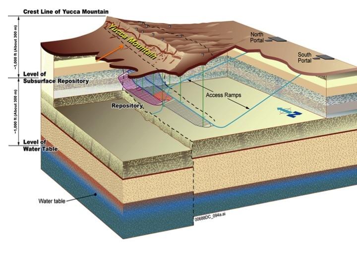 Figur 4: Lagerkonzept des inzwischen aufgegebenen US-amerikanischen Projektes Yucca-Mountain für hochradioaktive Abfälle im Tuffgestein aus der zivilen Kernenergie-Nutzung; Transport-Rampen zum Endlager mit den parallel angelegten Lagerstollen, nach https://www.tunneltalk.com/Yucca-Mountain-May02-Waste-management-at-Yucca-Mountain.php