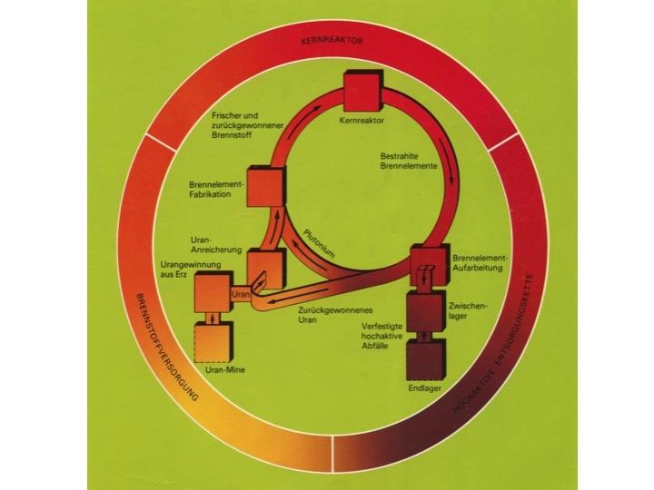 Figur 2: Der Brennstoffzyklus oder –Kreislauf im Verständnis der Kernenergiebetreiber der späten 1970er Jahre (aus Verband Schweizerischer Elektrizitätswerke et al. (1978): Die nukleare Entsorgung in der Schweiz, Verband Schweizerischer Elektrizitätswerke (VSE), Gruppe der Kernkraftwerkbetreiber und –projektanten (GKBP), Konferenz der Ueberlandwerke (UeW), Nationale Genossenschaft für die Lagerung radioaktiver Abfälle (Nagra), 9. Februar 1978) Figur 2: Der Brennstoffzyklus oder –Kreislauf im Verständnis der Kernenergiebetreiber der späten 1970er Jahre (aus Verband Schweizerischer Elektrizitätswerke et al. (1978): Die nukleare Entsorgung in der Schweiz, Verband Schweizerischer Elektrizitätswerke (VSE), Gruppe der Kernkraftwerkbetreiber und –projektanten (GKBP), Konferenz der Ueberlandwerke (UeW), Nationale Genossenschaft für die Lagerung radioaktiver Abfälle (Nagra), 9. Februar 1978).