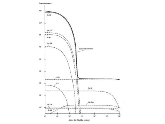 Figur 1: Spaltprodukte und Zerfallseigenschaften gemessen am Toxizitätsindex, nach Verband Schweizerischer Elektrizitätswerke (VSE), Gruppe der Kernkraftwerkbetreiber und –projektanten (GKBP), Konferenz der Überlandwerke (UeW), Nationale Genossenschaft für die Lagerung radioaktiver Abfälle (1978): Die nukleare Entsorgung in der Schweiz, 9. Februar 1978, Anhang 6, Seite A6-9. Zeitmasstab und Toxizitätsindex in doppel-logarithmischer Darstellung Sr = Strontium; Cs = Caesium; Y = Yttrium; Eu = Europium; I = Iod; H3 = Tritium; Tc = Technetium; Zr = Zirkon; Nb = Niobium