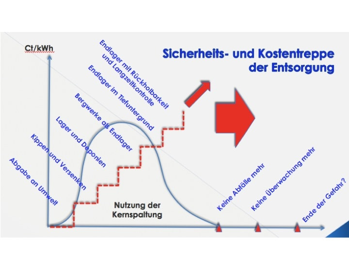 Abbildung 4: Entsorgungskosten und Sicherheitsanforderungen im historischen Rückblick, siehe Vortragsunterlagen M. Buser, Endlagerung oder /und Hüten: Schlüsselfragen im Umgang mit der atomaren Erblast, Neuhausen, 6. Mai 2013