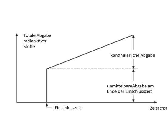 Abbildung 2: Abgabe radioaktiver Stoffe aus dem Abfallkanister ab Ende der Einschlusszeit (Nagra 2014, Fig. 3-2, Übersetzung Englisch-Deutsch)
