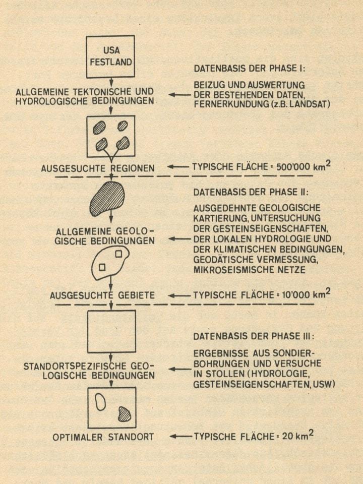 Abbildung 1: Standortwahlprozess in den 1970er Jahren auf dem Festland der USA (DOE 1979). Aus Buser, M., Wildi, W. (1981): Wege aus der Entsorgungsfalle. Schweizerische Energie-Stiftung, Zürich.