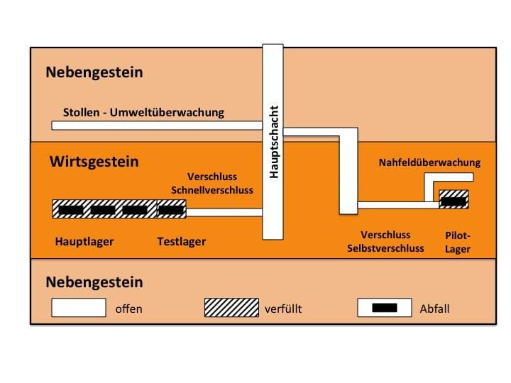 Schema des geologischen Tiefenlagers gemäss dem Konzept der EKRA (2000) mit Test- Pilot- und Hauptlager.