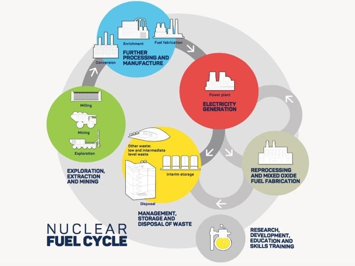 """Figur 2: Brennstoffkreislauf des südaustralischen Projektes """"Pangea 2.0 plus """", siehe dazu auch unser Beitrag auf https://www.nuclearwaste.info/lagerplanung-und-auslegung-ii-grundsaetzliche-ueberlegungen-zur-lagerplanung/"""