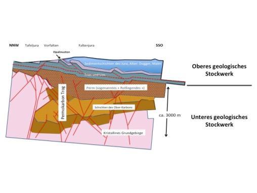 Figur 1: Stockwerkbau der Geologie der Nordostschweiz. Zur Erklärung: siehe Text.