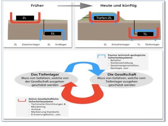 Figur 5: Vom separaten Zwischenlager und Endlager zu einem sicherheitstechnisch vernetzten System (aus Buser 2014).