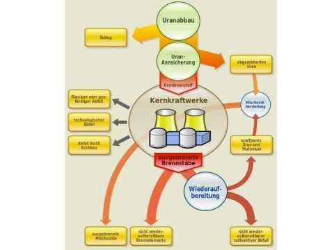 Figur 2: Kernbrennstoffkreislauf (Wikipedia)
