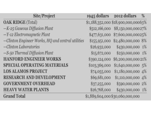 Tabelle 1: Kosten im Jahr 1945 und teuerungsbereinigte Kosten 2012 für die wichtigen industriellen Anlagen und Arbeiten des amerikanischen Atombombenprojekts (nach http://blog.nuclearsecrecy.com/2013/05/17/the-price-of-the-manhattan-project/)