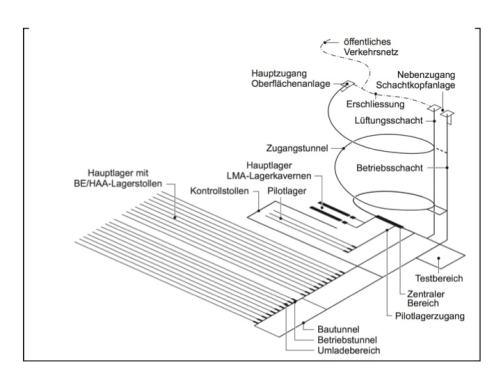 Figur 2: Stellung des Pilotlagers im Hauptlager des geologischen Tief enlagers fü r  hochradioaktive Abfälle nach Entsorgungsprogramm 2016, S. 47