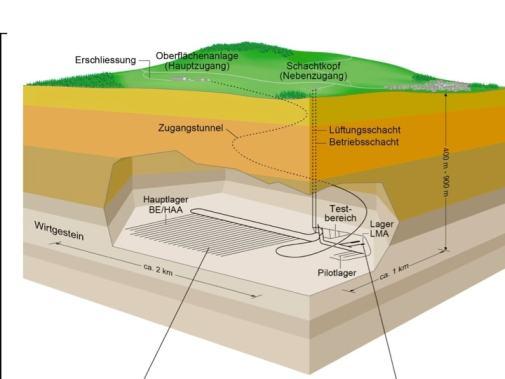 Figur 3: Lagerkonzept des geologischen Tiefenlagers für hochradioaktive Abfälle nach Entsorgungsprogramm 2016, S. 43