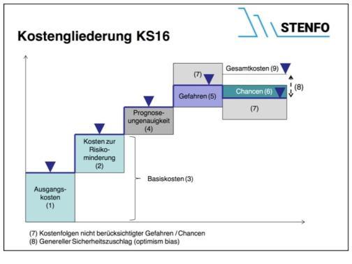 Figur 2 : Mechanik der Berechnung der Stillegungs- und Lagerkosten für radioaktive Abfälle (swissnuclear 2016).