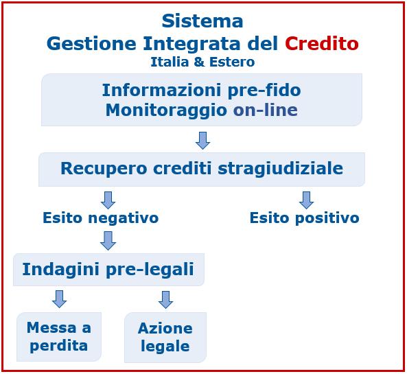 sicurezza nel credito