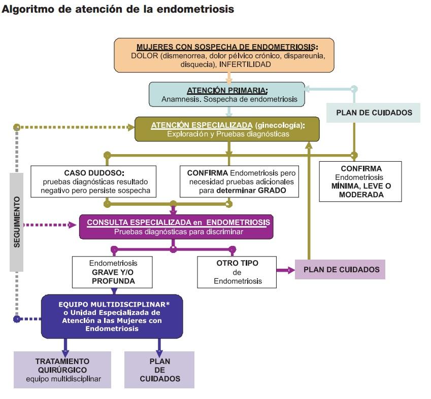 Algoritmo  Atención Endometriosis