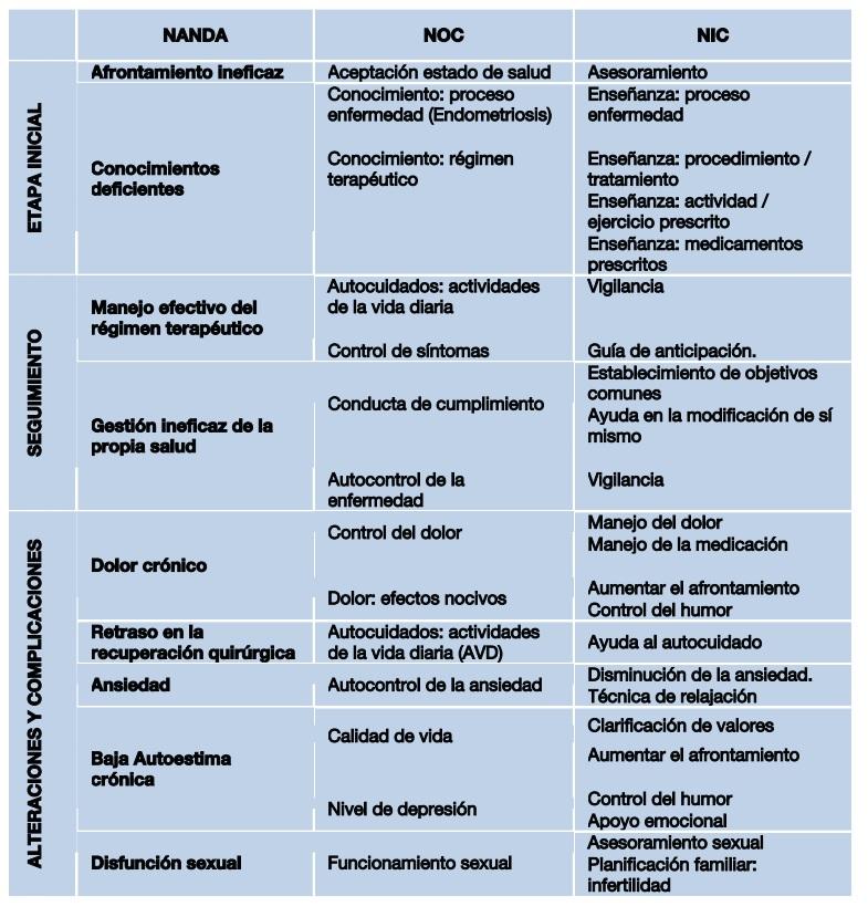 Enfermería en el cuidado de la Endometriosis (3/4)