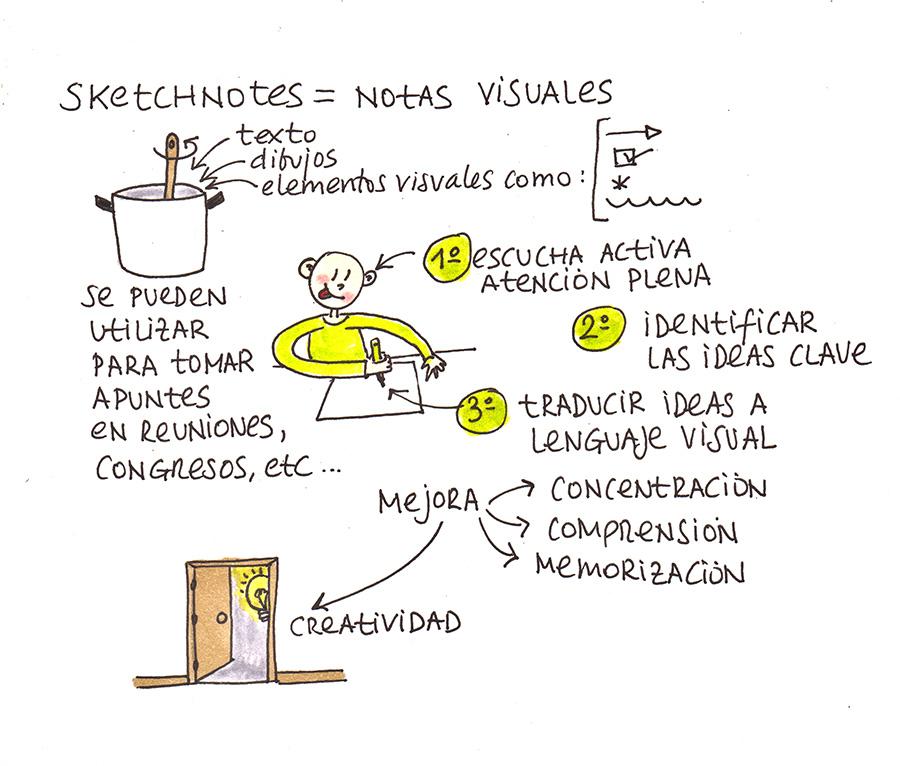 02 Sketchnotes1