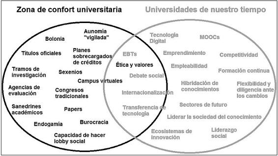 zona_de_confort_universitaria.jpg