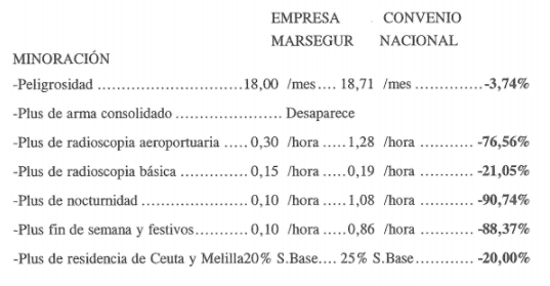 tabla USO 2
