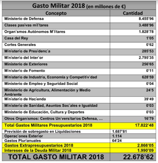 cuadro gasto militar 2
