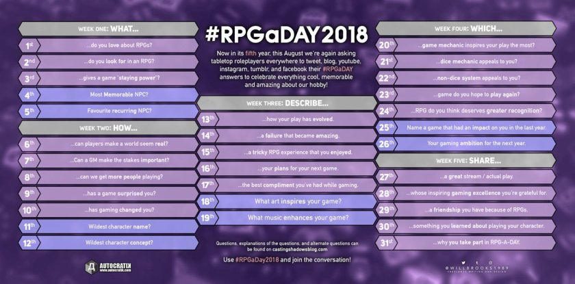 A big list of topics for #RPGaDay2018