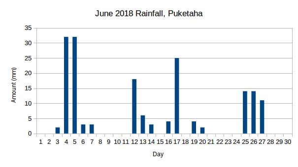 Puketaha Rainfall June 2018