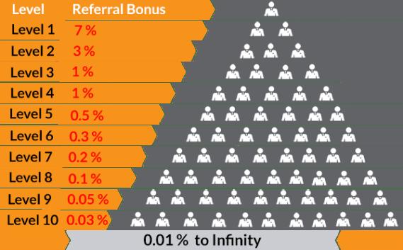 cryptodidacte arnaque bitcoin bitconnect pyramide
