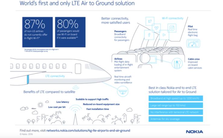 Pour booster le Wi-Fi dans les avions, Google voudrait la technologie de Nokia 29