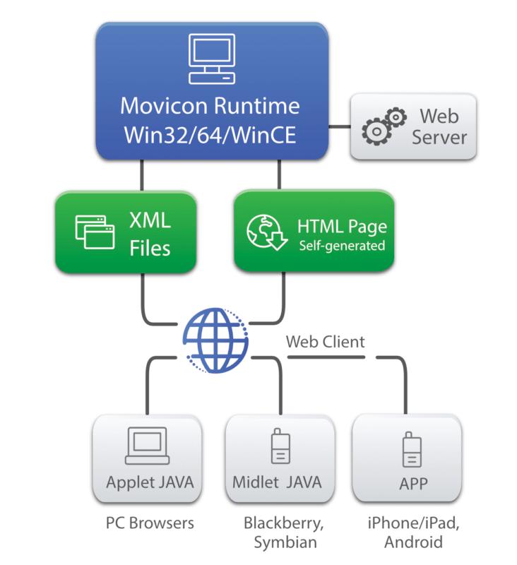 web-client-structure