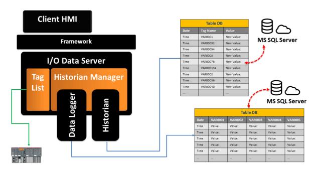 Структура блоков записи данных Historian и Data Logger