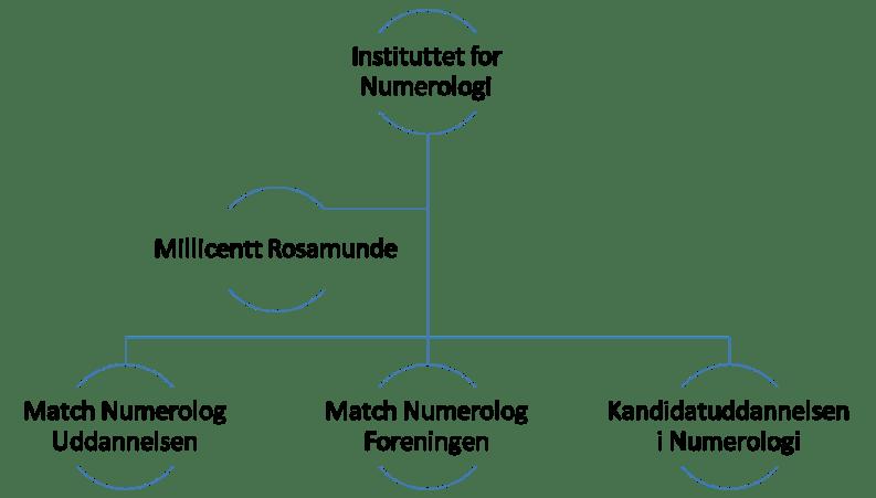 Instituttet for Numerologi