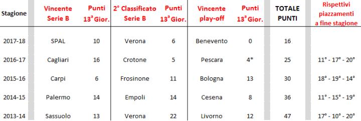 Le squadre promosse dalla Serie B fanno sempre più fatica | numerosette.eu