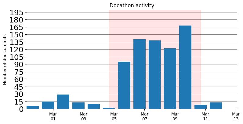 Docathon participation graph