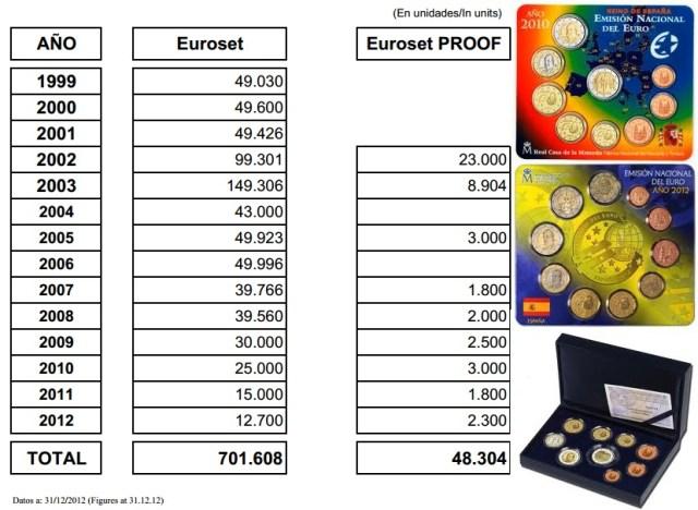 volumen de emision carteras euro España