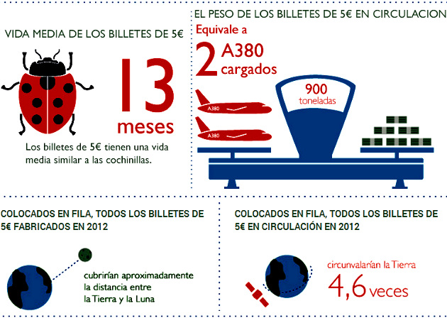 datos billetes