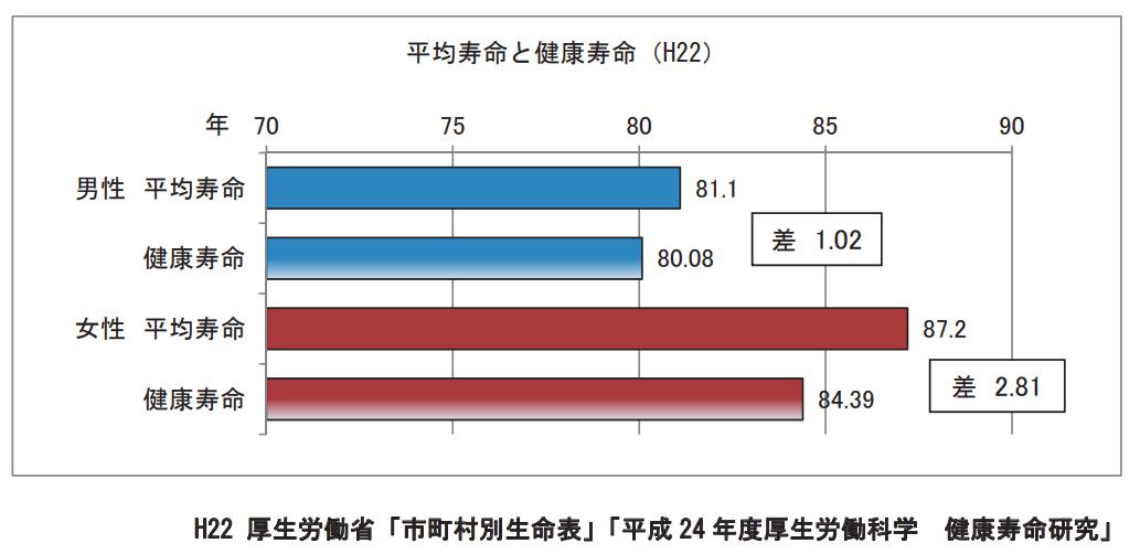 長野市民の「健康寿命」