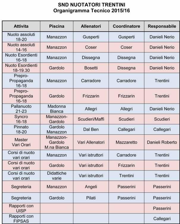 Organigramma-SND2015-16