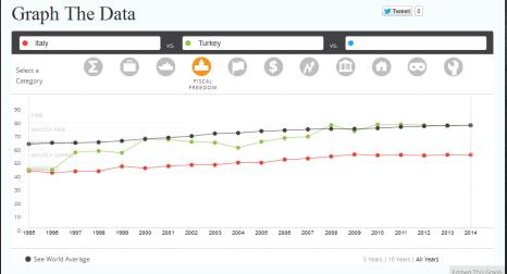2014-indice-libertà-economica-grafico